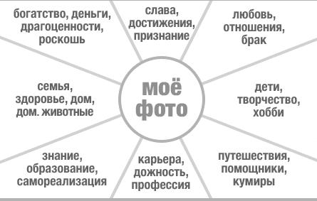 Схема карты желаний 3 – зона